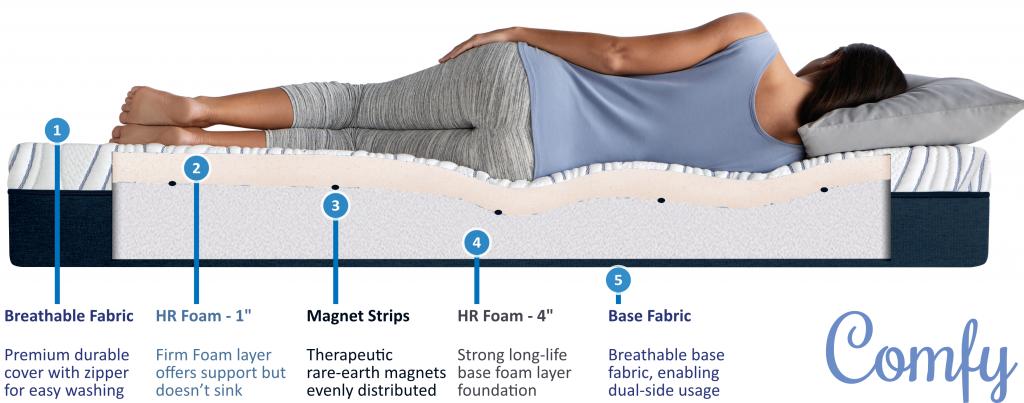 Impereal Comfy - Mattress Structure - Low-Price Firm Mattress - Mattress Gujarat - Magnet Therapy