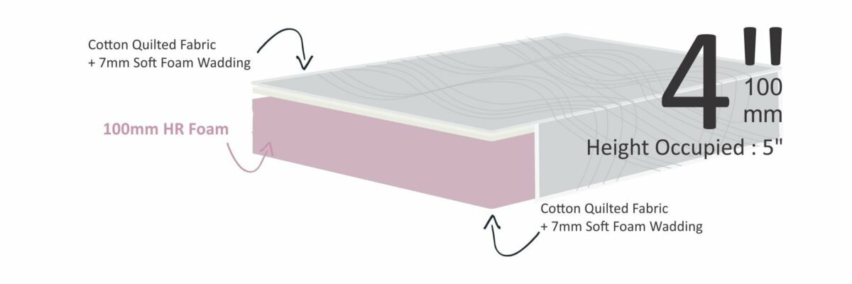 Impereal Dura Comfy 4 Cross Section