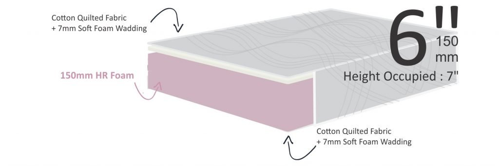 Impereal Dura Comfy 6 Cross Section