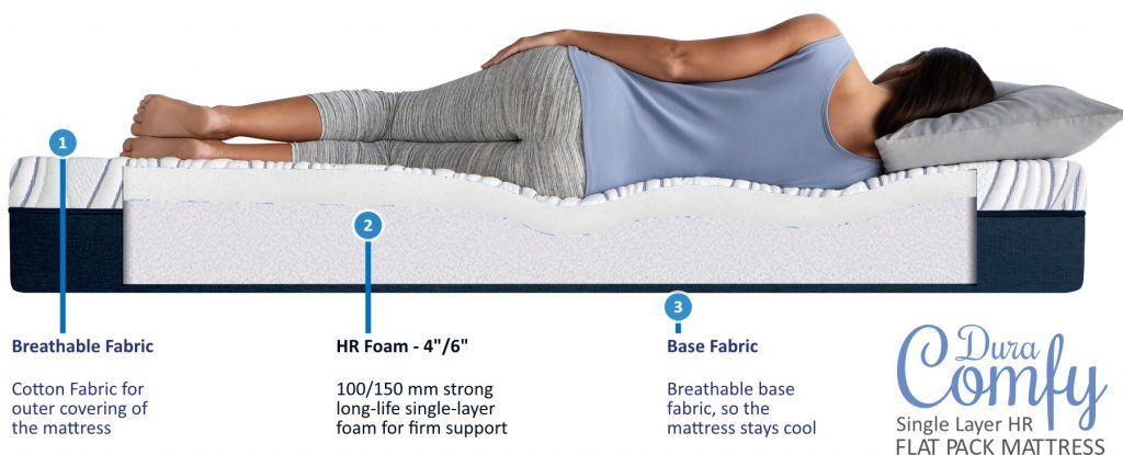 Impereal Dura Comfy-Mattress Structure